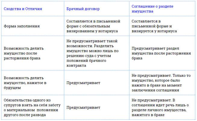 Отличия соглашения от брачного контракта таблица